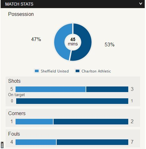 Sheffield United 0-0 Charlton