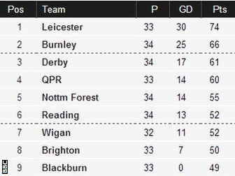 Blackburn 1-0 Burnley