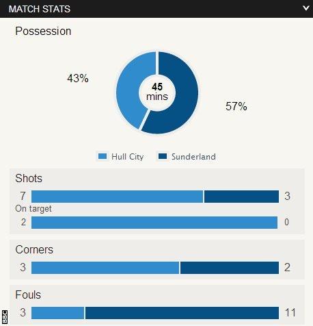 Hull 0-0 Sunderland