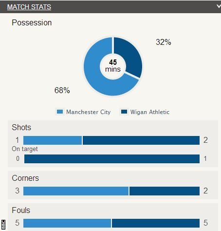 Manchester City 0-1 Wigan