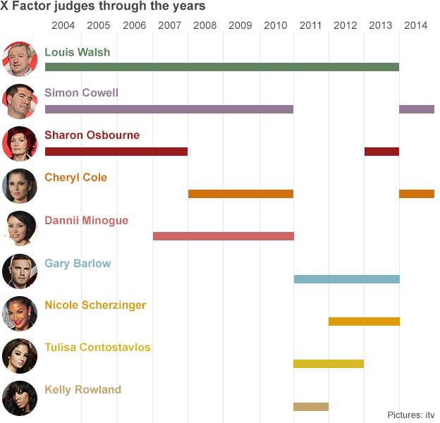 X Factor judges line-up over the years