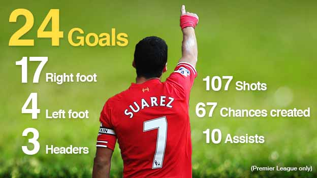 Graphic of Luis Suarez's scoring record