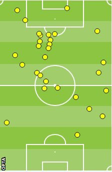 Andy Carroll's average touch v Stoke