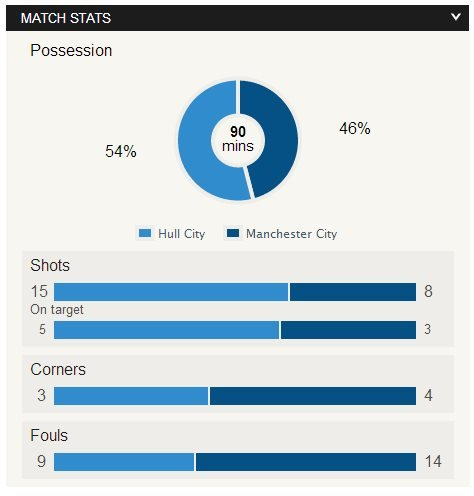 Hull v Man City match stats