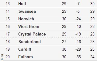 Bottom of the table
