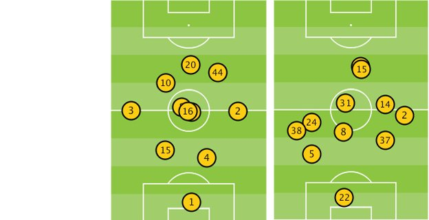 Average positions of Manchester United and Liverpool players
