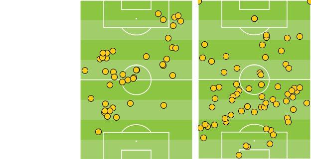 Raheem Sterling and Steven Gerrard's touches against Manchester United
