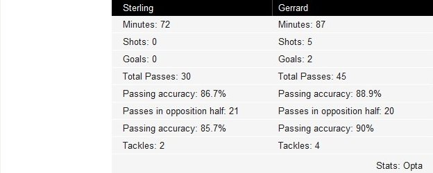 Sterling and Gerrard touches vs Man Utd