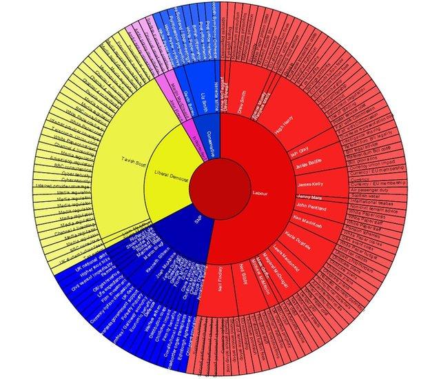 Pie chart showing parliamentary questions regarding an independent Scotland