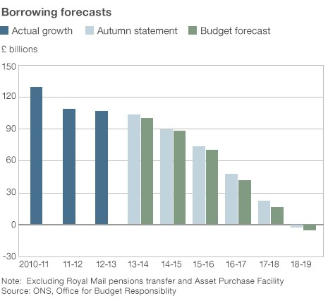 Borrowing forecasts
