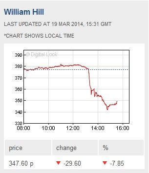 william hill share price