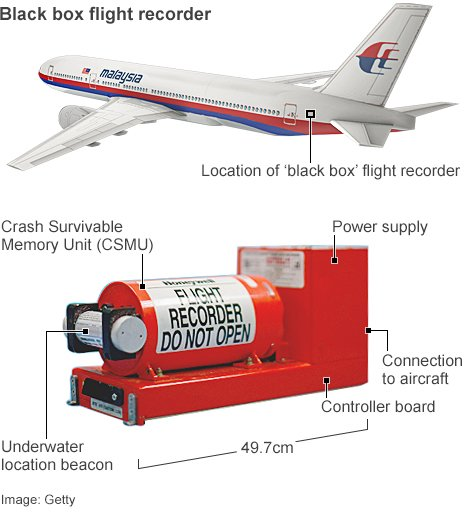 Graphic: 'Black box' flight recorder