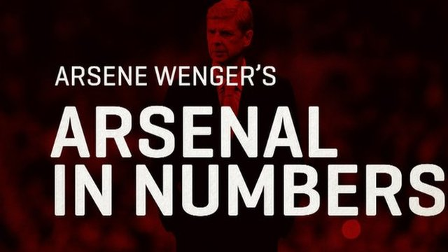 Arsene Wenger's 1,000th Game: Wenger's Arsenal in numbers