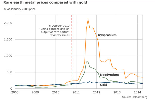 Price of rare earths