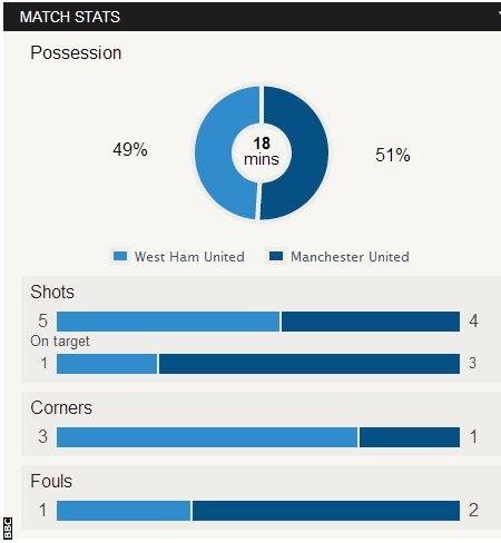 Match stat