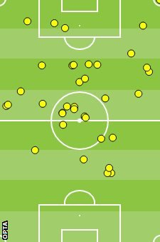 Juan Mata touch map