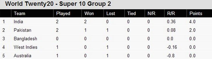 Group 2 table