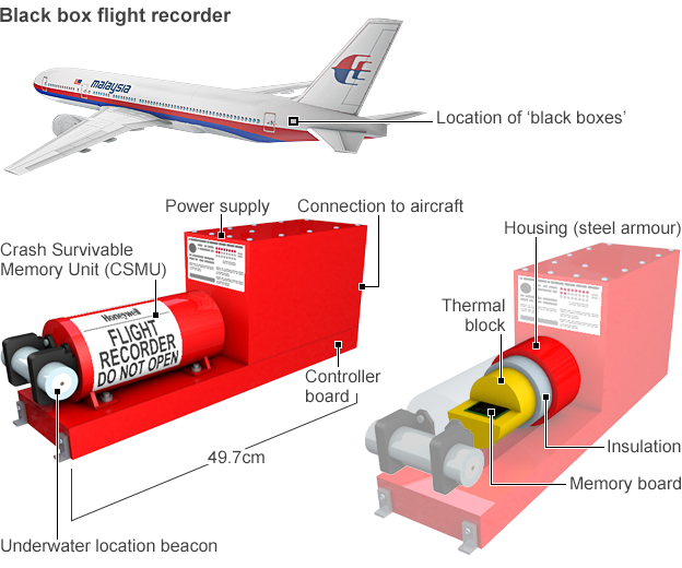 Graphic: Black box flight recorders
