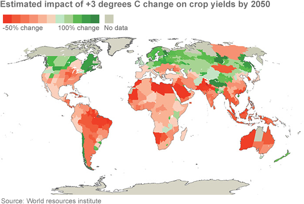 Crop yields after climate change