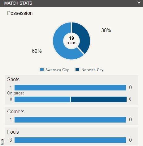 Swansea 0-0 Norwich