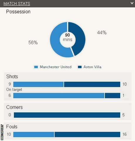 Stats from Man Utd v Villa