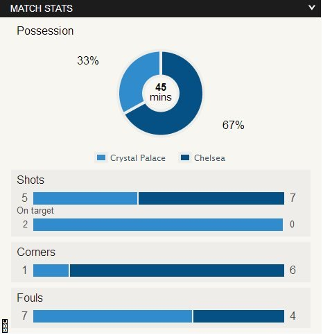 Crystal Palace 0-0 Chelsea