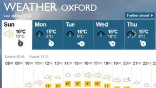 Weather for oxford