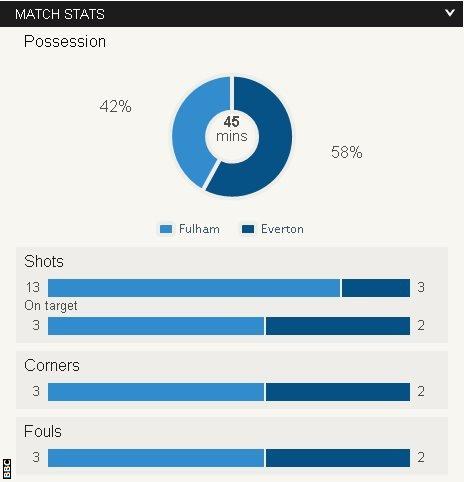 Fulham v Everton half-time stats
