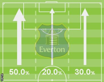 Everton's first-half attacking areas
