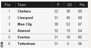 Top of Premier League table