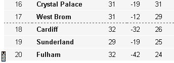 Bottom of Premier League table