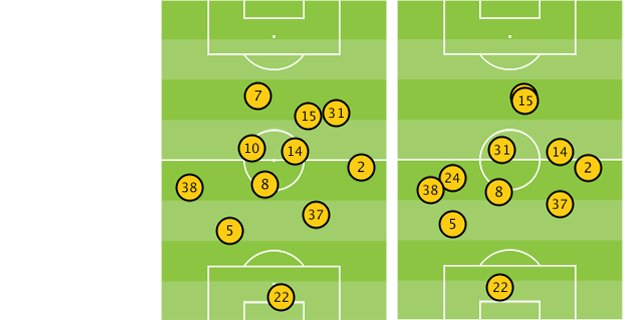 Average position of Liverpool players vs Tottenham and Manchester United