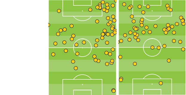 Raheem Sterling and Luis Suarez's touches against Tottenham