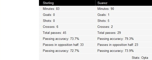 Sterling and Suarez touches vs Tottenham