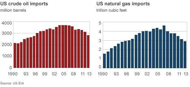 US energy imports