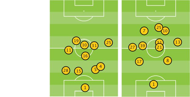 Players' average position in Man Utd v Bayern Munich