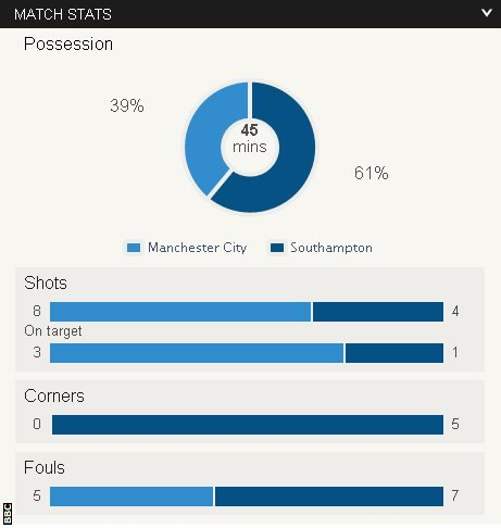 Man City v Southampton half-time stats