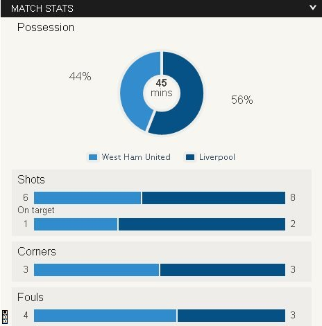 West Ham v Liverpool half-time stats