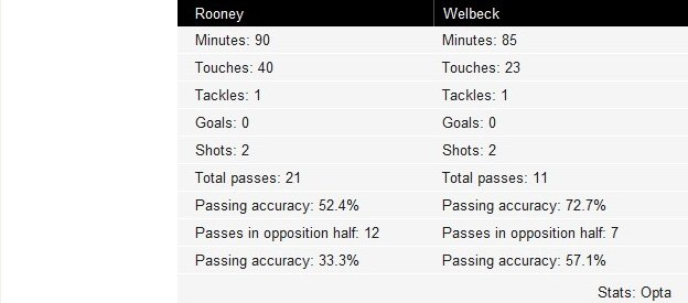 Rooney and Welbeck