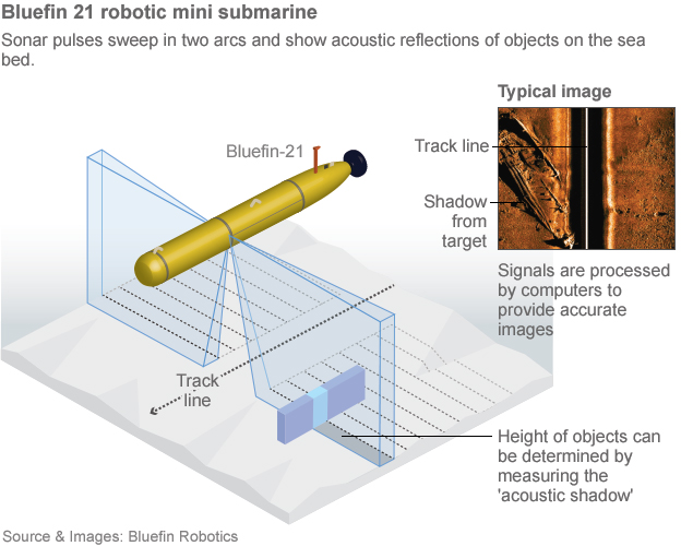 Missing flight MH370: Robotic submarine to begin search