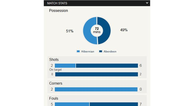 Stats from Easter Road