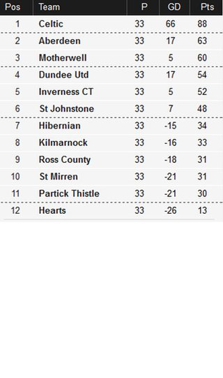 Scottish Premiership table