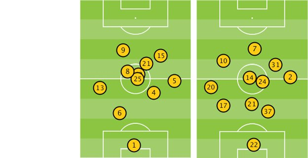 Manchester City and Liverpool players' average position in their game on Boxing Day