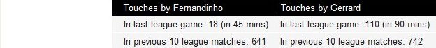 Touches by Fernandinho and Gerrard