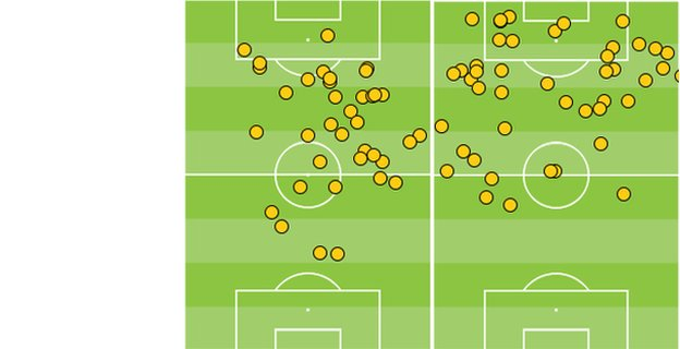 David Silva's touches in first and second half