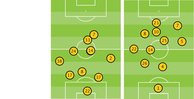 Average position of Liverpool and Man City players in the second half