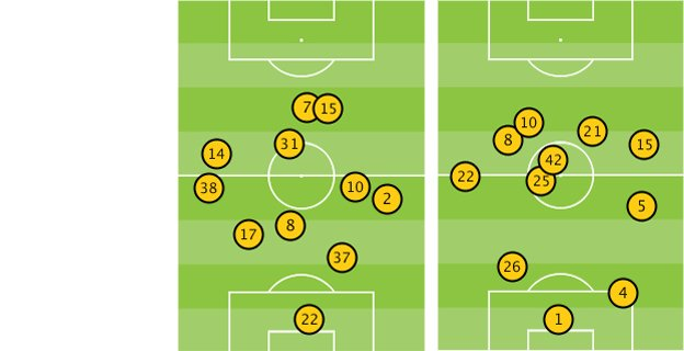 Average position of Liverpool and Man City players after 30 mins