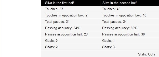 Key to David Silva touches