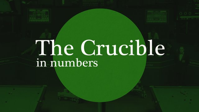 World Snooker Championship 2014: The Crucible in numbers