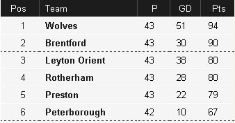 League One table latest